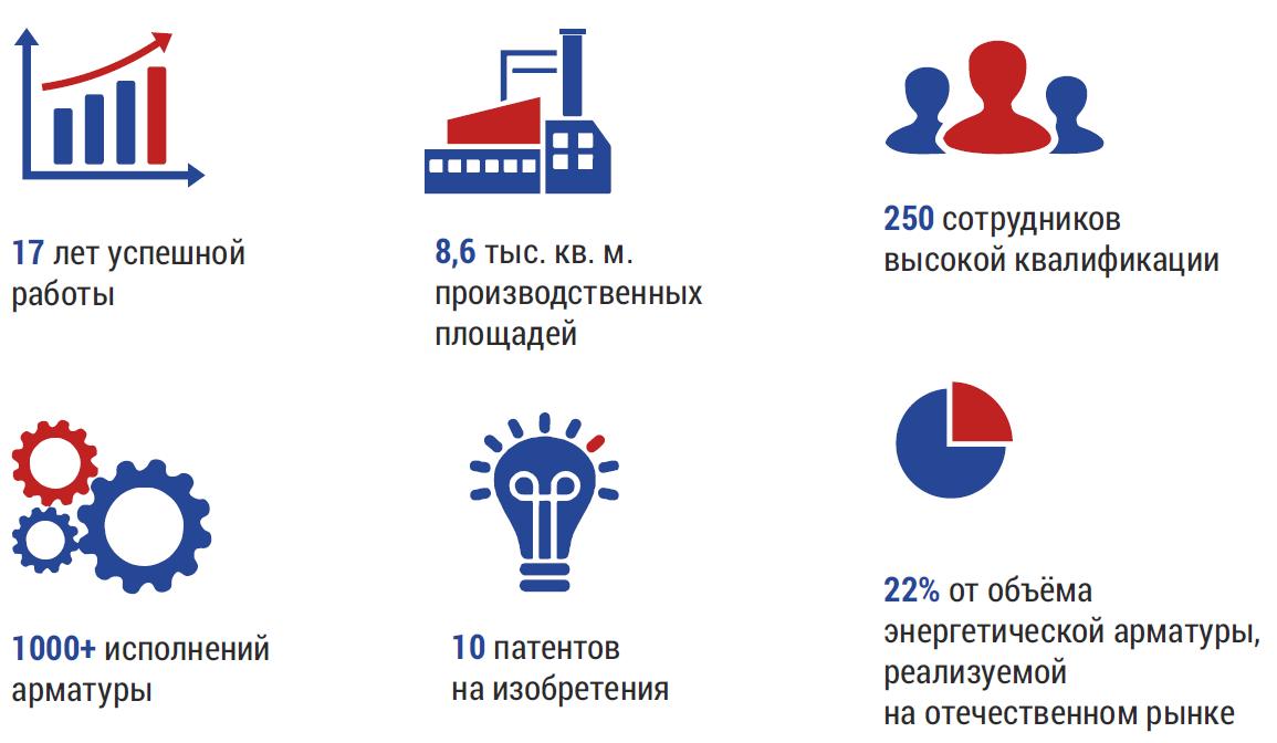Цифры и факты. Барнаульский котельный завод.